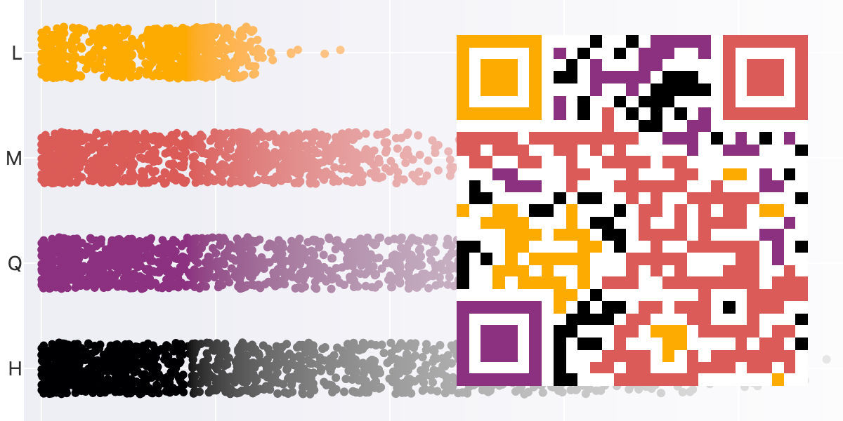 Error correction sounds good. It means fewer errors, right? When it comes to QR codes, that'll mean easier scanning for people, surely? It seems lik